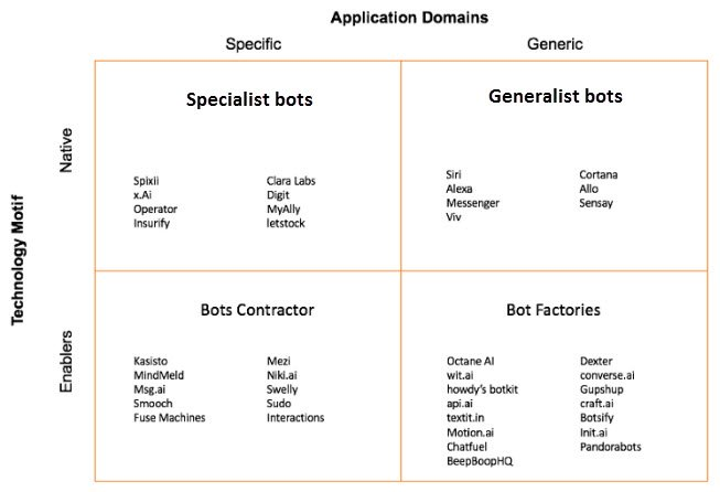generalist vs specialist bots