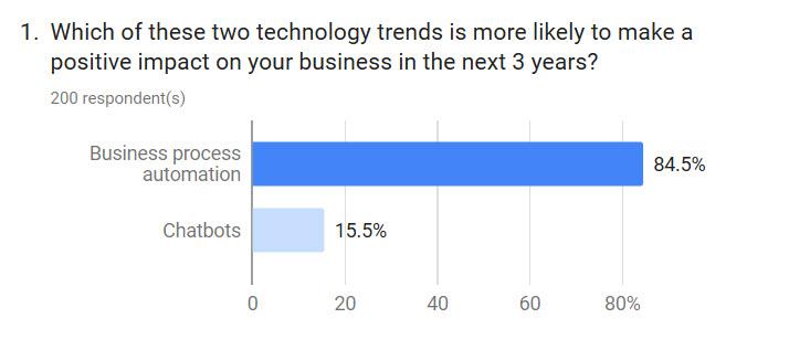 chatbots vs business process automation