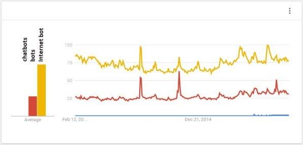 google trends summary