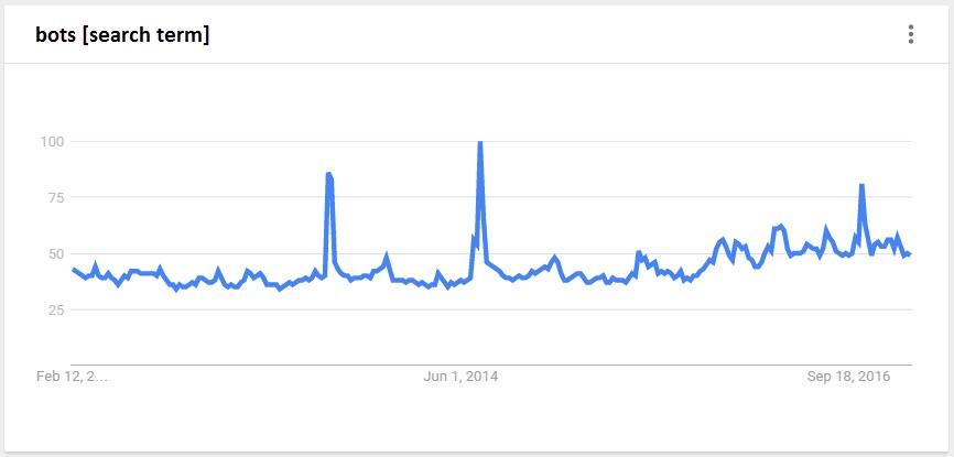 bots google trends feb 2017