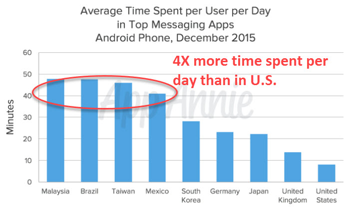 average time spent per user day in top messaging apps android phone dec 2015